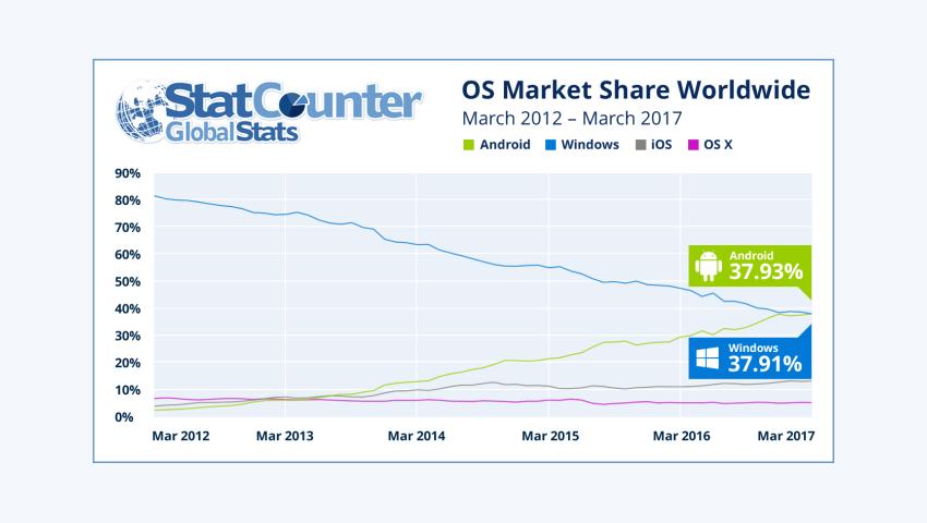 StatCounter OS Market Share Worldwide March 2017